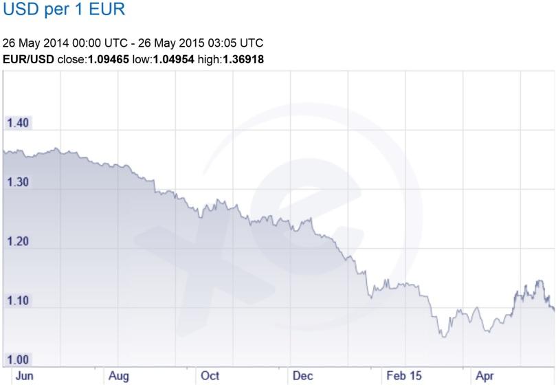 euro-chart